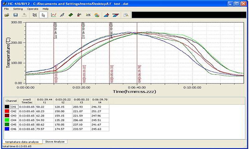 M6/M8 Lead Free Reflow Oven Calibration