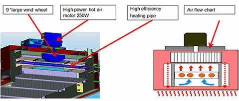 "9""large wind wheelHigh power hot air motor 250W High efficiency heating pipe Air flow chart"