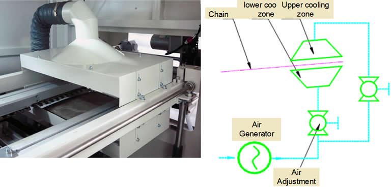 Reducing solder dross amount by nitrogen