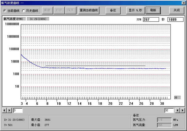 Oxygen concentration monitoring curve cover all