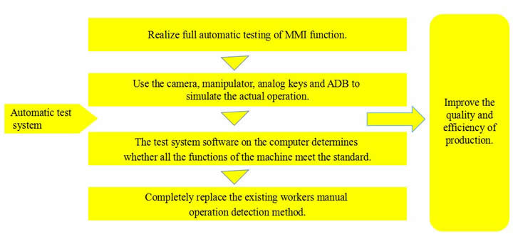 Complete machine introduction