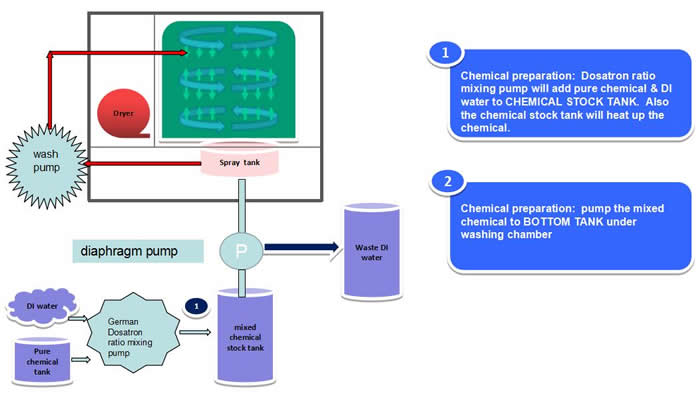 AQ-650 Process Diagram (preparation):