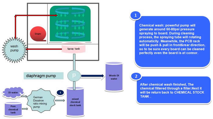 AQ-650 Process Diagram (chemical cleaning):