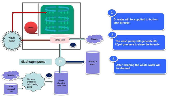 AQ-650 Process Diagram (DI  water rinsing):