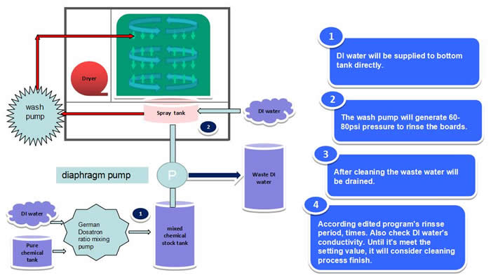 AQ-650 Process Diagram (Repeat DI rinse):