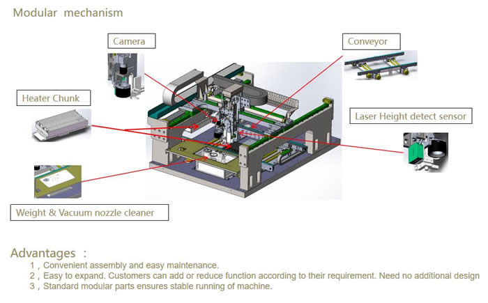 Ultra Speed Dispensing Machine JD-450 Sturcture