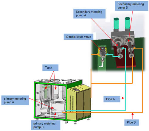 The Secondary metering device