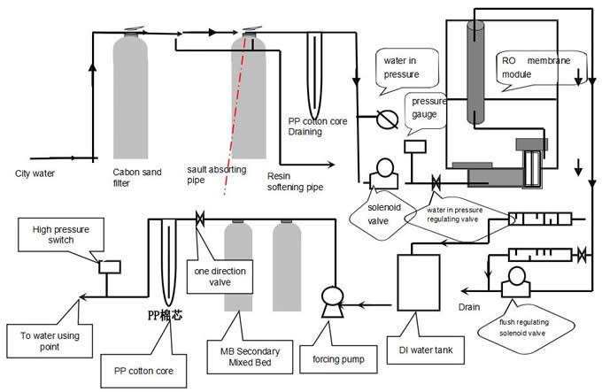 DI water generating process