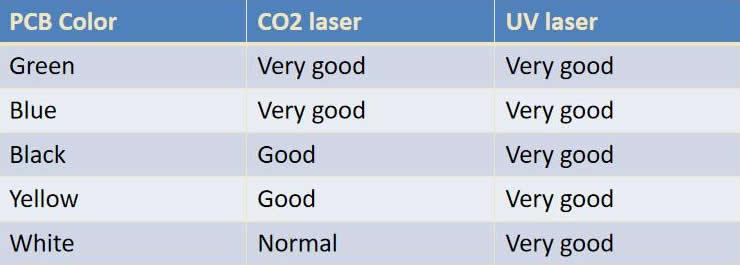 PCB Laser Marking Application comparison